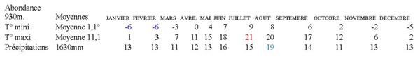 tableau-temperatures-abondance