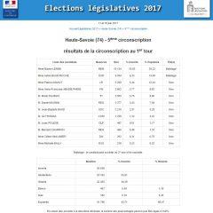 Résultats officiels de la 5e circonscription de la Haute-Savoie
